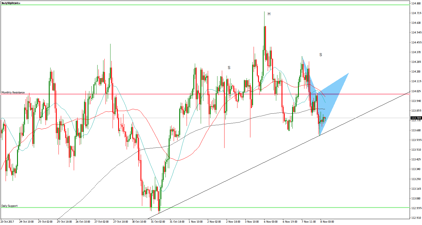 USDJPY H&S Short 1 Hour