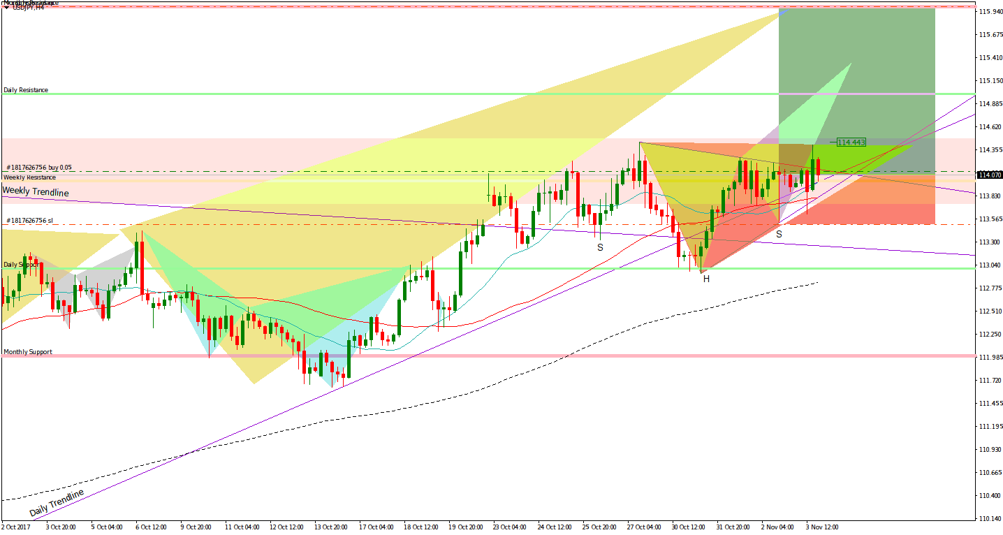 USDJPY Reverse head and shoulders H4
